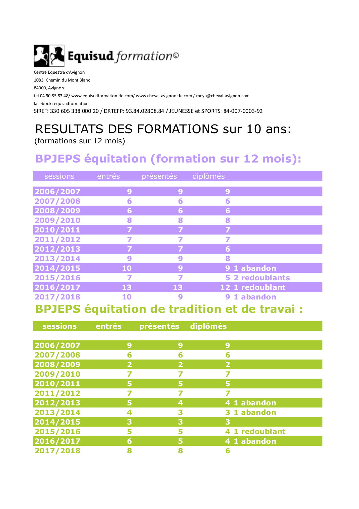 equisudformation - formation professionnelle
